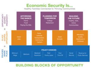 Economic Security Is..