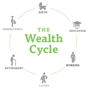 The Wealth Cycle Graphic
