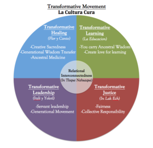 Transformative Movement